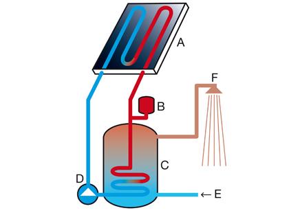 Fotoelektriske effekt solceller